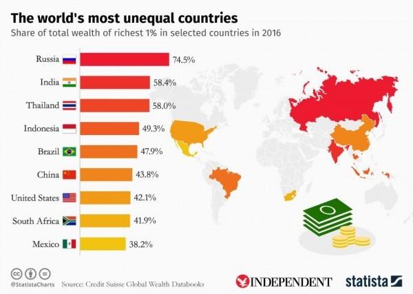 Разрыв в доходах