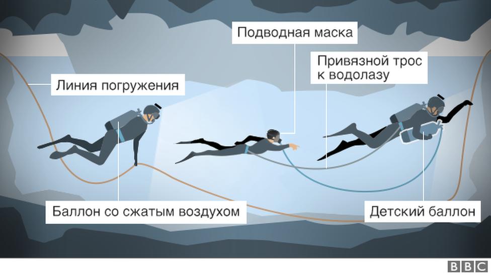 Один из вариантов - обучить мальчиков пользоваться водолазным снаряжением и вывести их по одному из пещеры