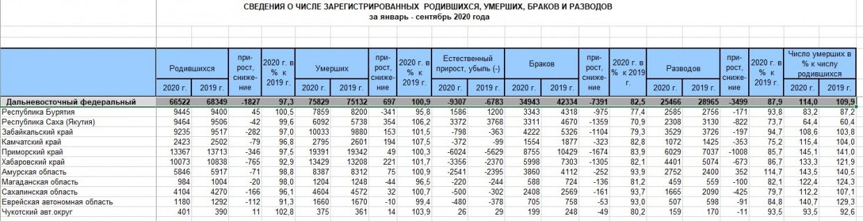 С середины октября в Якутии от коронавируса умерло более 100 человек. Какой статистике верить?