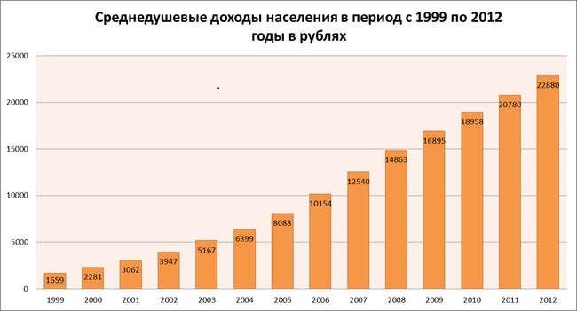 доходы в рублях
