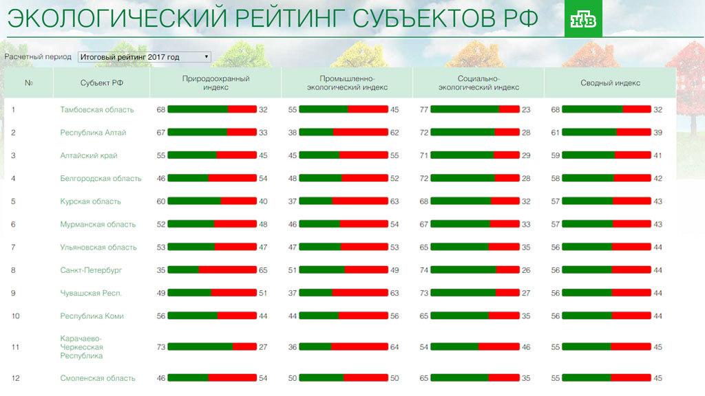 eco_rating56_io Якутия снова оказалась в конце экологического рейтинга регионов